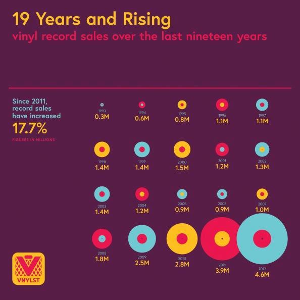 Le vendite di vinile negli ultimi anni